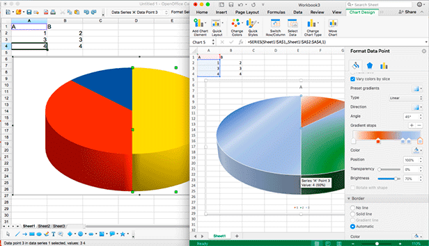 OpenOffice tem uma quantidade menor de gráficos