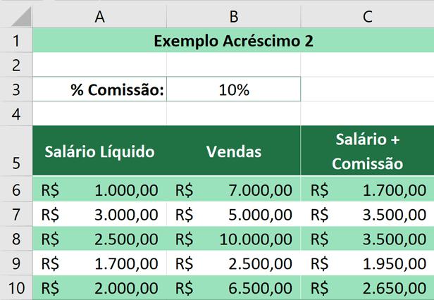 Porcentagem no Excel - Resultado da Comissão e o Salário